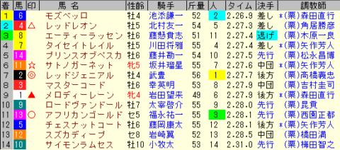 日経新春杯2020 レース結果全着順