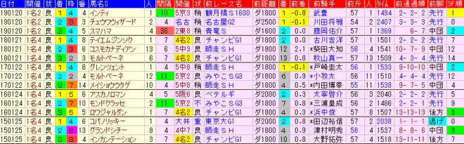 東海S2020 過去5年前走データ表