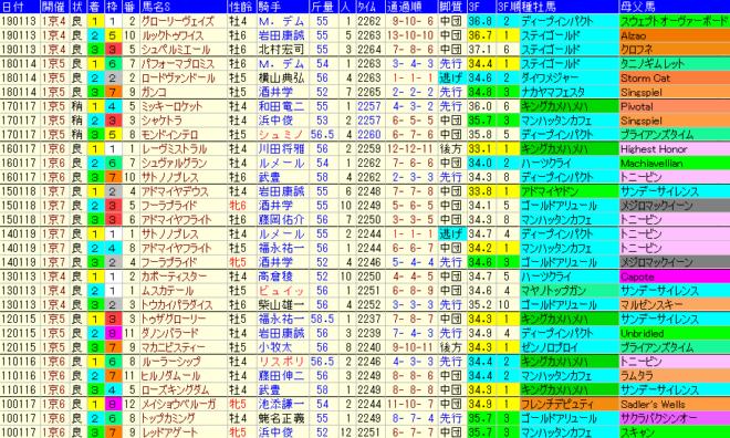 日経新春杯2020 過去10年成績データ表