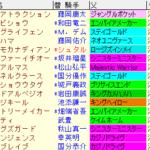 東海S2020 枠順確定ラップギア適性値