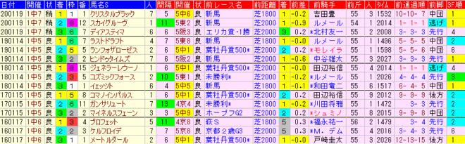京成杯2021 過去5年前走データ表