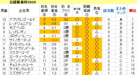 日経新春杯2020 傾向まとめ表