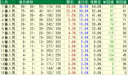 東海S2020 人気データ