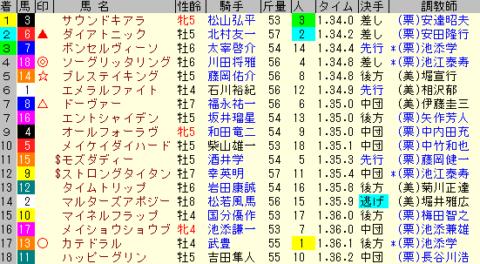 京都金杯2020 レース結果全着順