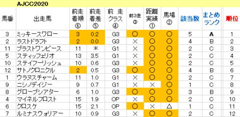 AJCC2020 傾向まとめ表