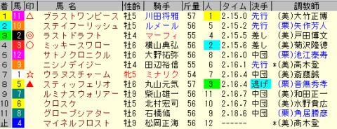 AJCC2020 レース結果全着順