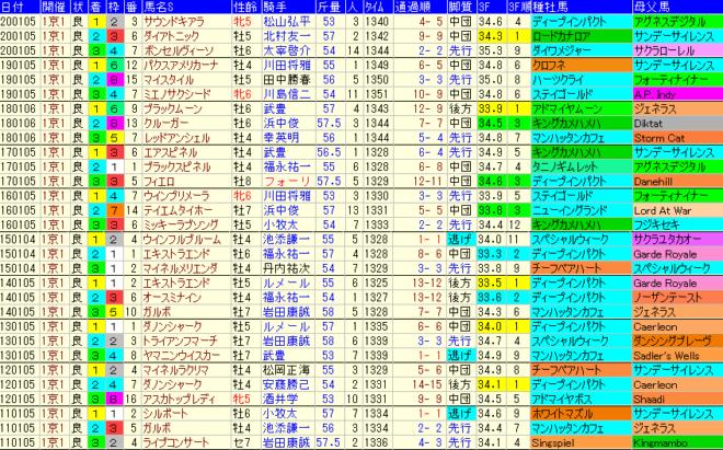 京都金杯2021 過去10年成績データ表