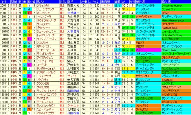 フェアリーS2021 過去10年成績データ表