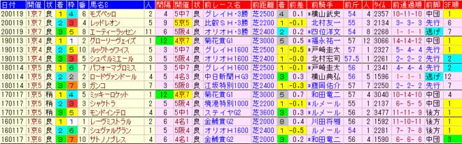 日経新春杯2021 過去5年前走データ表