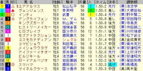 東海S2020 レース結果全着順