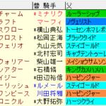 AJCC2020 枠順確定ラップギア適性値