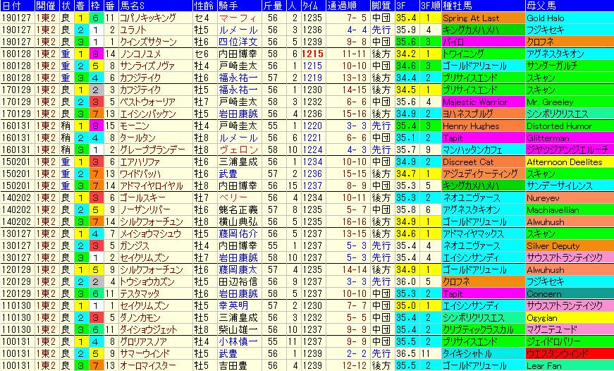 根岸S2020 過去10年成績データ表