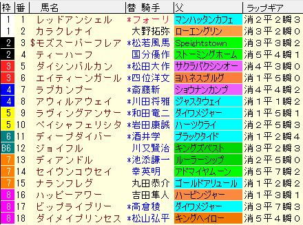 シルクロードS2020 枠順確定ラップギア適性値