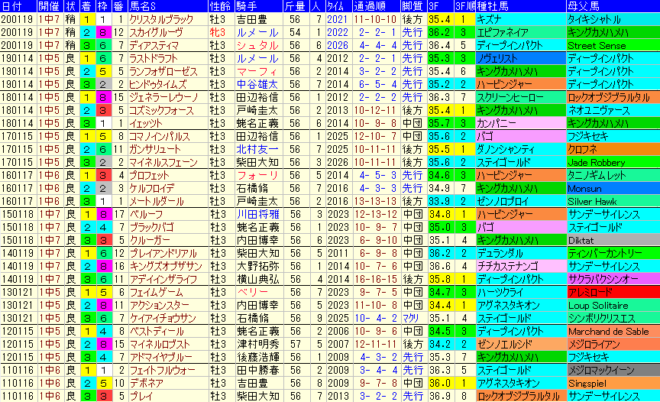 京成杯2021 過去10年成績データ表