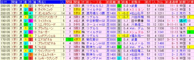 京都金杯2021 過去5年前走データ表