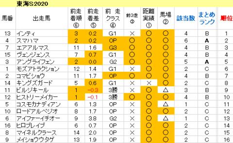 東海S2020 傾向まとめ表
