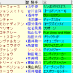 仁川S2020 枠順確定ラップギア適性値