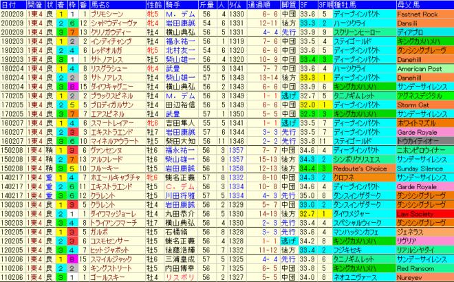 東京新聞杯2021 過去10年成績データ表