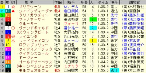東京新聞杯2020 レース結果全着順