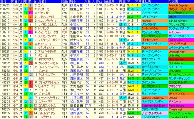 小倉大賞典2021 過去10年成績データ表