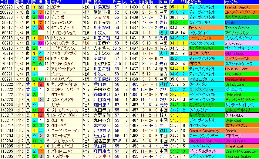 過去 小倉 大賞 典