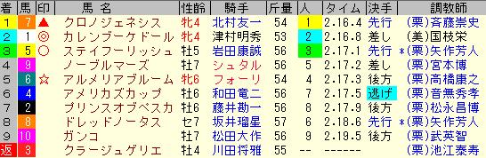 京都記念2020 レース結果全着順