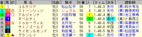 きさらぎ賞2020 レース結果全着順