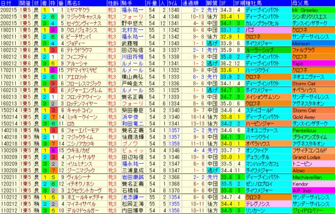 クイーンC2021 過去10年成績データ表