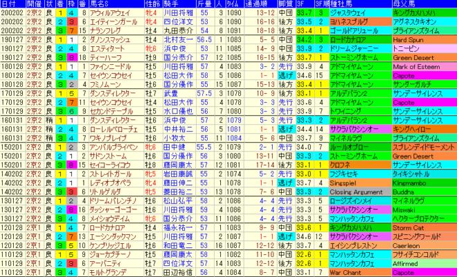 シルクロードS2021 過去10年成績データ表