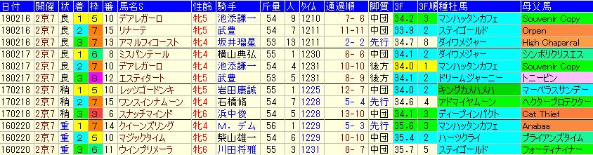 京都牝馬S2020 過去4年成績データ表