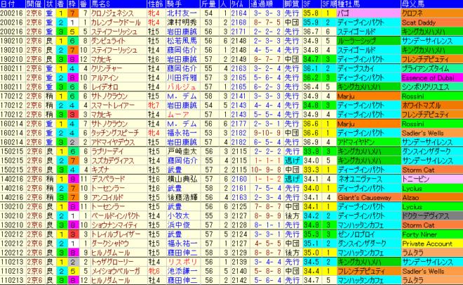 京都記念2021 過去10年成績データ表