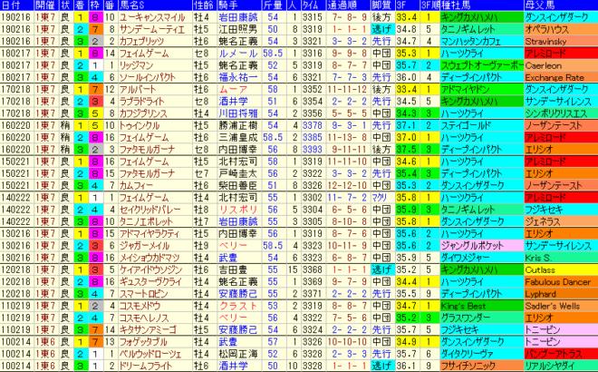 ダイヤモンドS2020 過去10年成績データ表