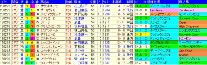 京都牝馬S2021 過去5年成績データ表