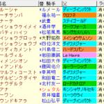 京都牝馬S2020 枠順確定ラップギア適性値