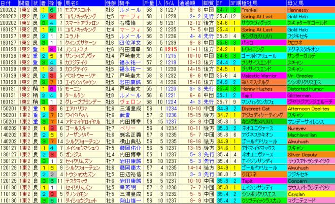 根岸S2021 過去10年成績データ表