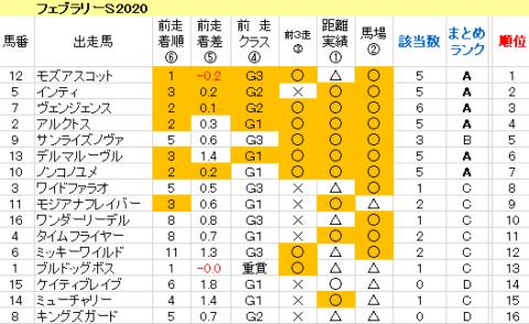 フェブラリーS2020 傾向まとめ表