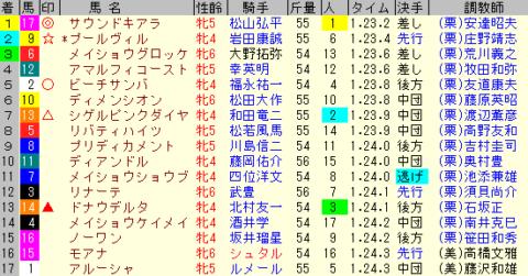 京都牝馬S2020 レース結果全着順
