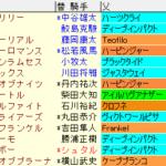 小倉大賞典2020 枠順確定ラップギア適性値