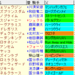 アルデバランS2020 枠順確定ラップギア適性値