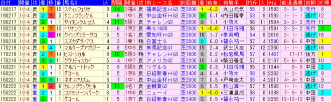 小倉大賞典2020 過去5年前走データ表