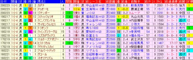 小倉大賞典2021 過去5年前走データ表