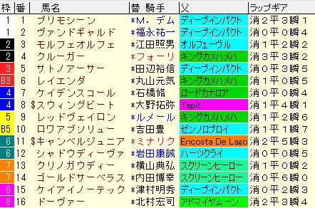 東京新聞杯2020 枠順確定ラップギア適性値