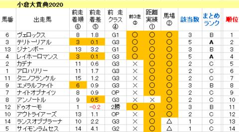 小倉大賞典2020 傾向まとめ表