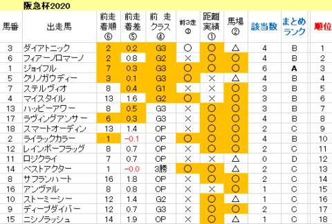 阪急杯2020 傾向まとめ表