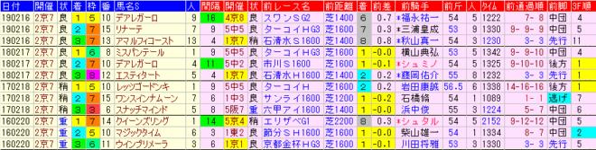 京都牝馬S2020 過去4年前走データ表