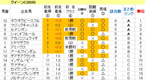 クイーンC2020 傾向まとめ表