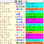 フェブラリーS2020 枠順確定ラップギア適性値