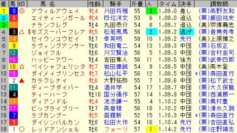 シルクロードS2020 レース結果全着順