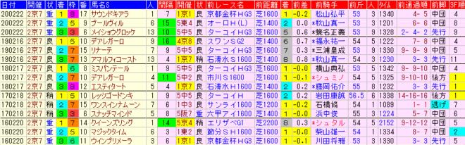京都牝馬S2021 過去5年前走データ表