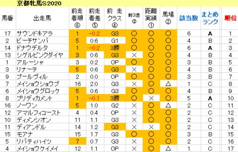 京都牝馬S2020 傾向まとめ表